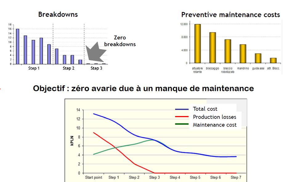 optimiser-la-maintenance - The WIW - Solutions 4.0